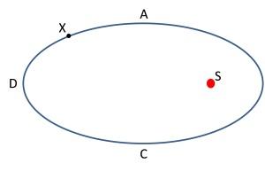 KeplerProblem