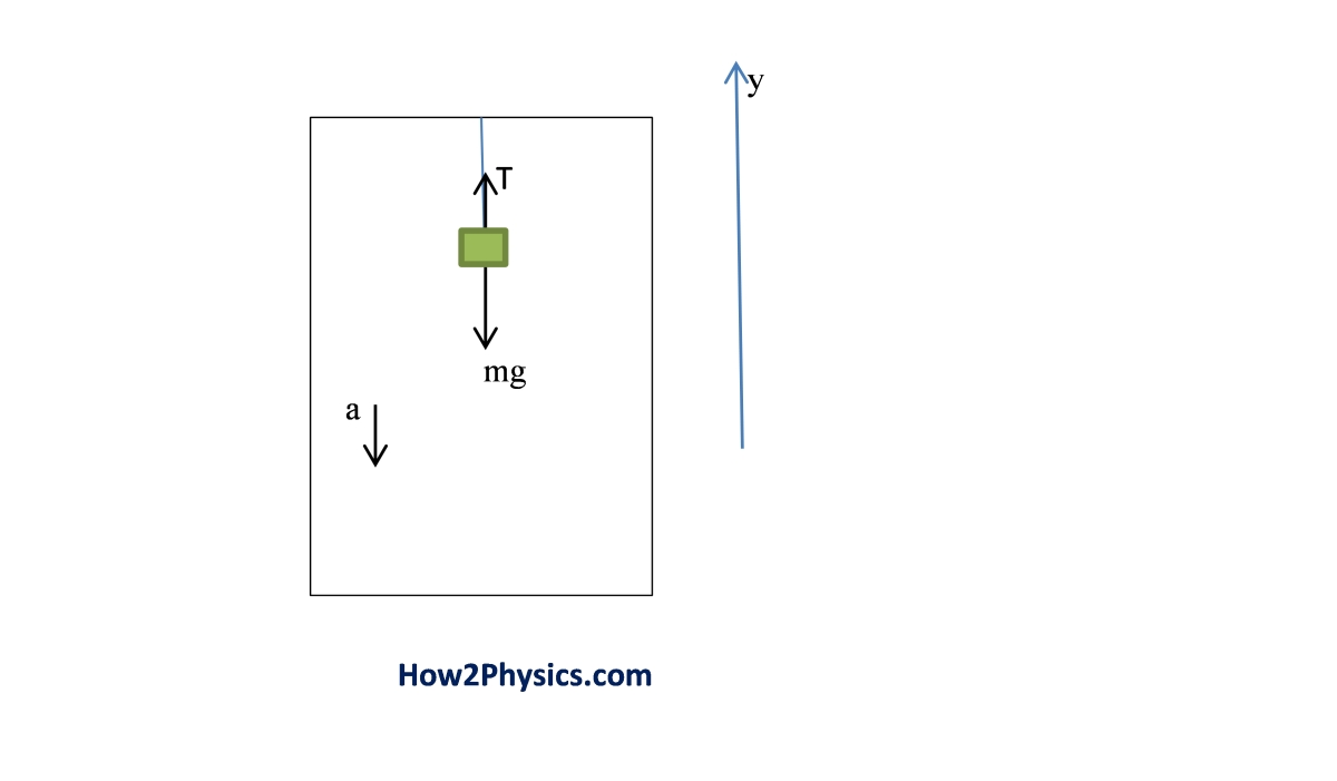 Object String Elevator How To Solve Physics Problems Acceleration Due Gravity Diagram The Free Body For This