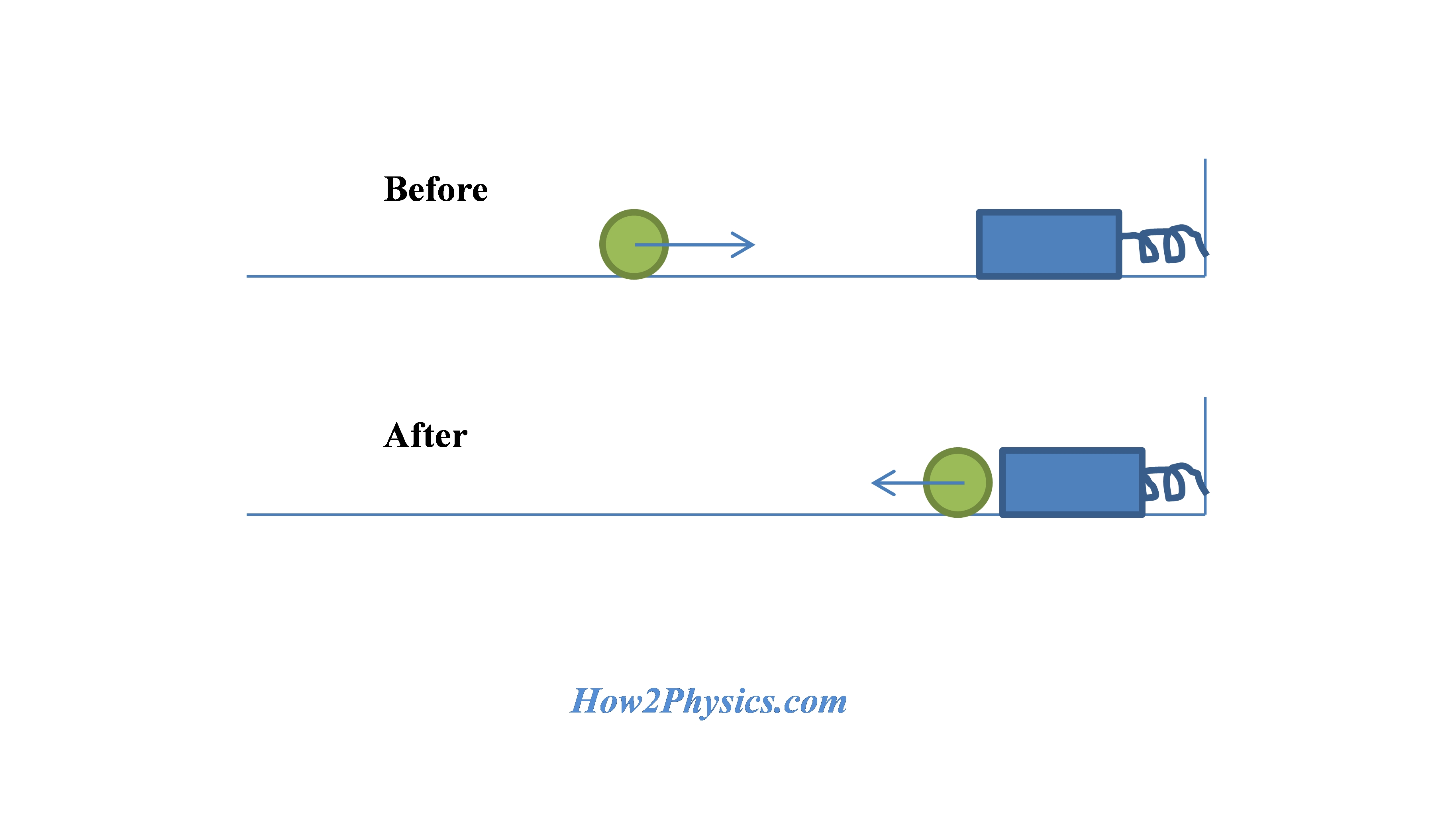 energy work power how to solve physics problems a block is attached to a spring